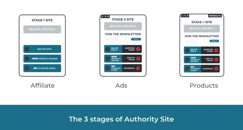 Authority Site Model