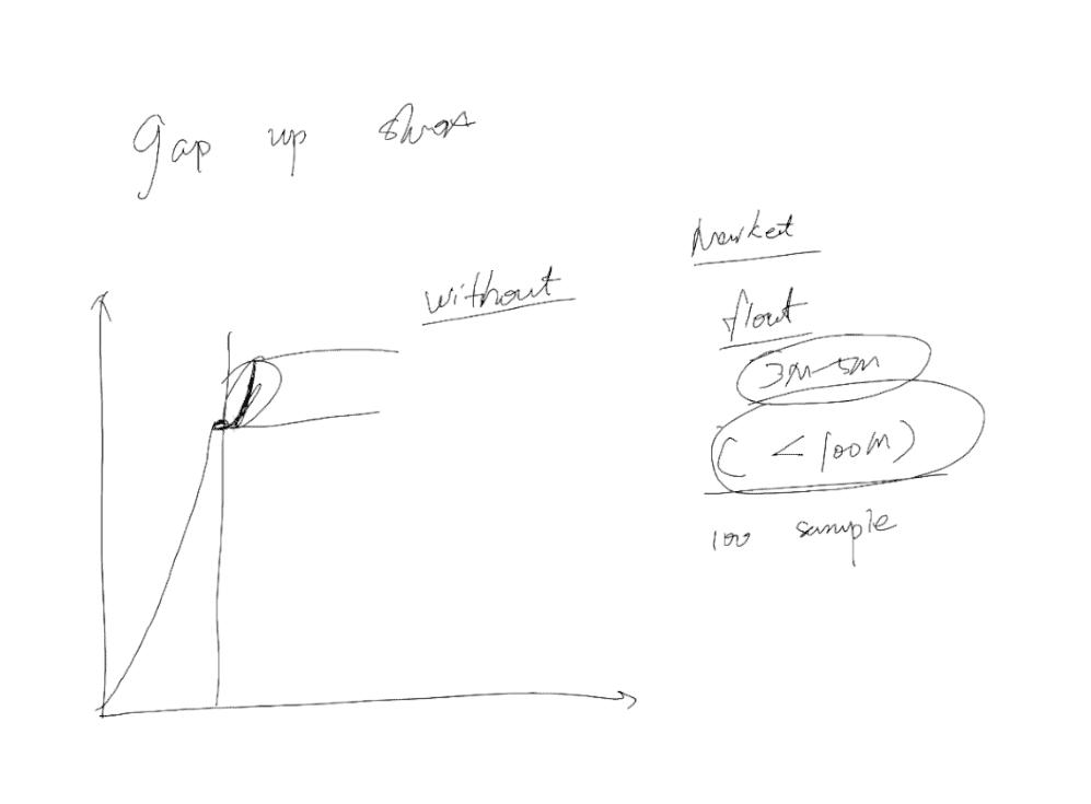 Steven Dux Trading Techniques - Handwritten Info