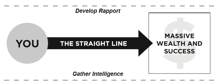 Straight Line Persuasion Fast-Track Rapport