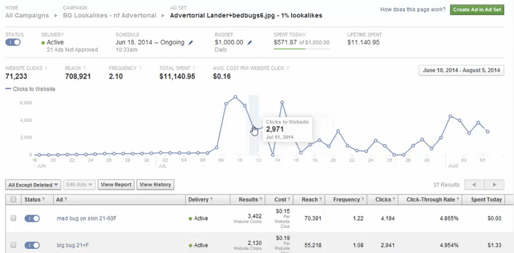 John Crestani's Super Affiliate System - Facebook Analytics