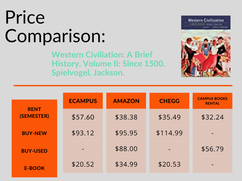 eCampus Price Comparison Infographic