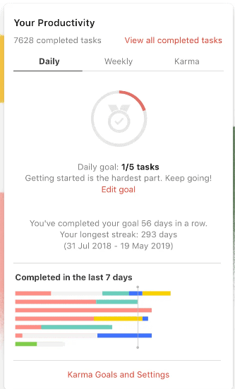 Todoist Productivity Report