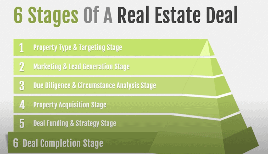 Fast Track Profit System Stages Of Real Estate
